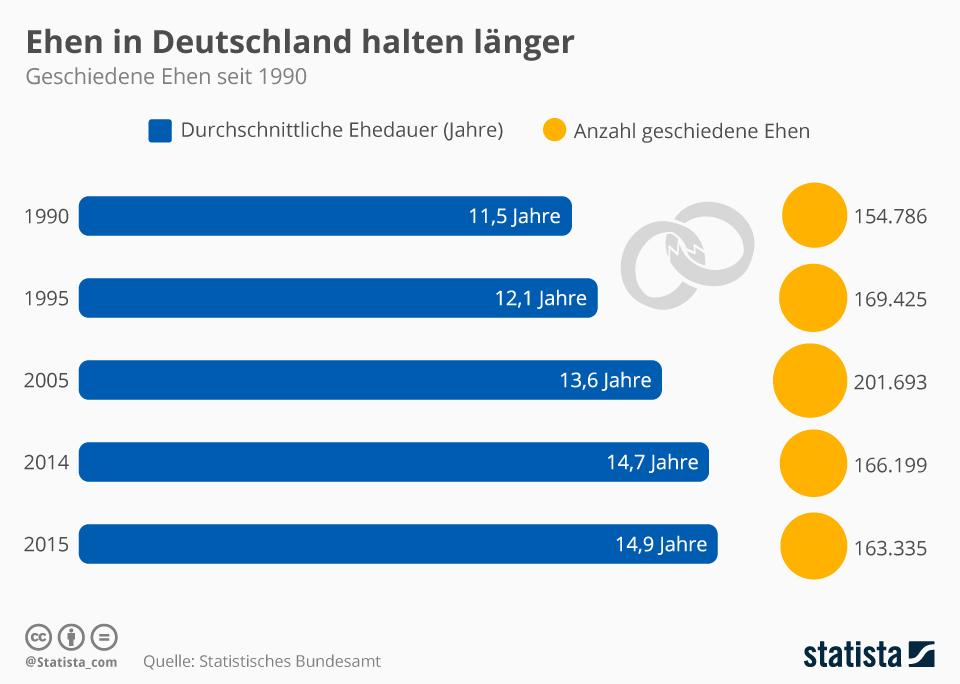 Infografik: Ehen in Deutschland halten länger   Statista