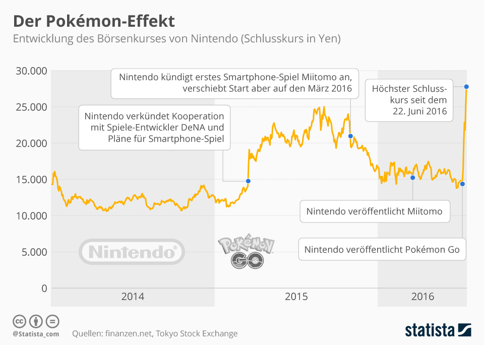 Infografik: Der Pokémon-Effekt   Statista