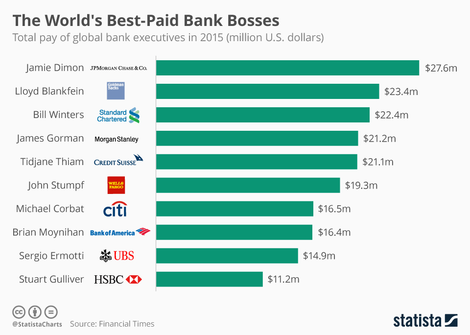 Infographic: The World's Best-Paid Bank Bosses | Statista