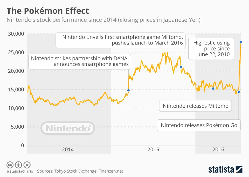 Infographic: The Pokémon Effect | Statista