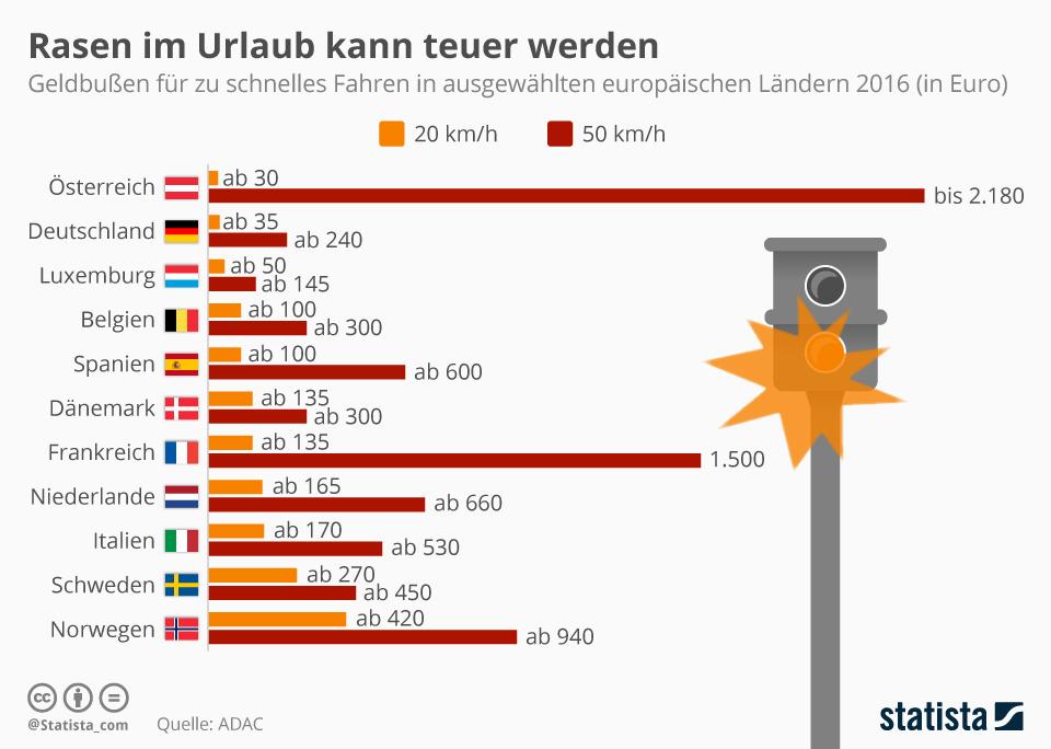 Infografik: Rasen im Urlaub kann teuer werden | Statista