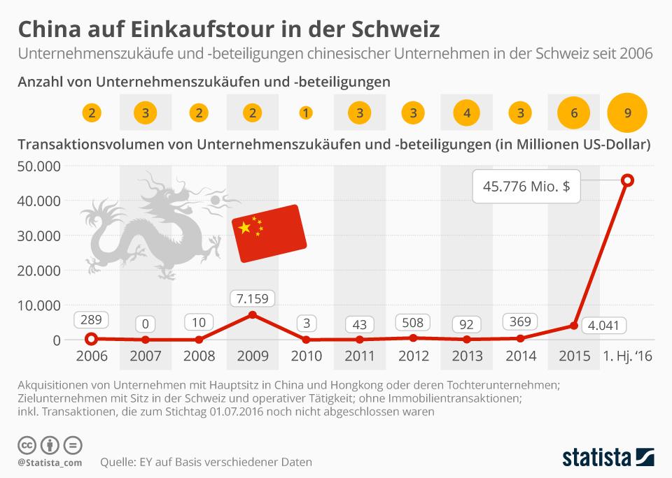 Infografik: China auf Einkaufstour in der Schweiz   Statista