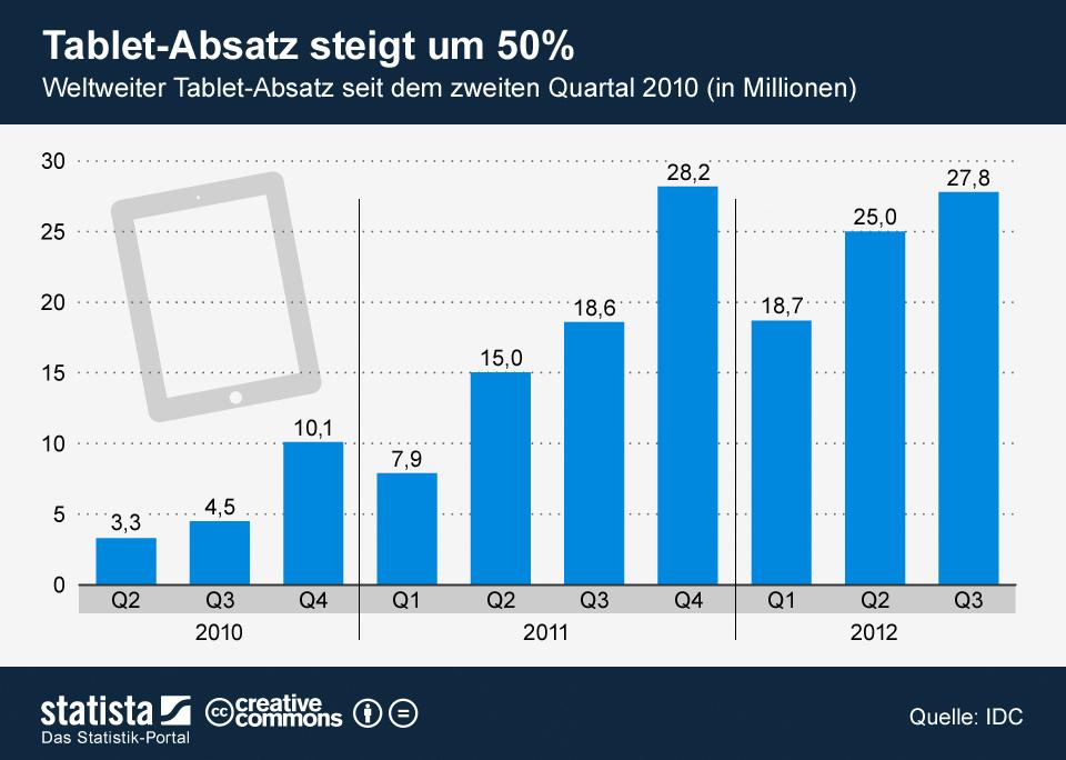 Infografik: Tablet-Absatz steigt um 50%   Statista