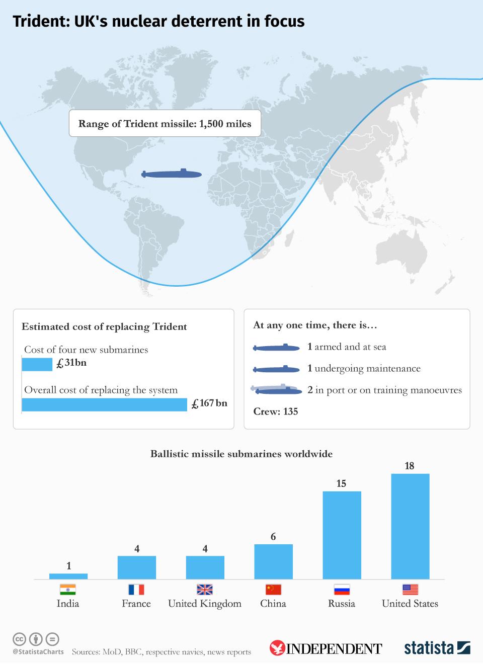 Infographic: Trident: UK's nuclear deterrent in focus   Statista