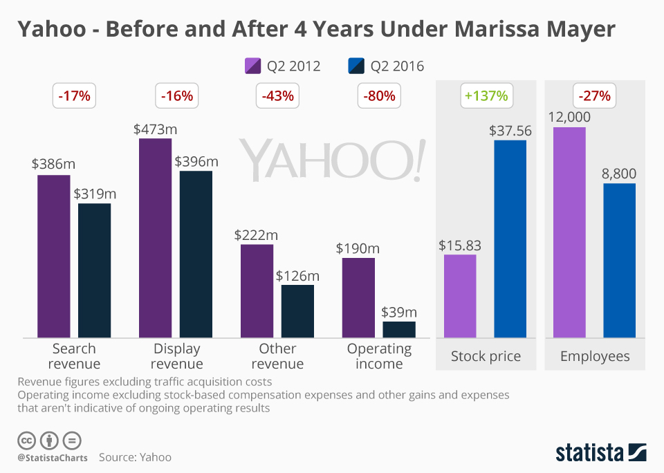 Infographic: Yahoo - Before and After 4 Years Under Marissa Mayer   Statista