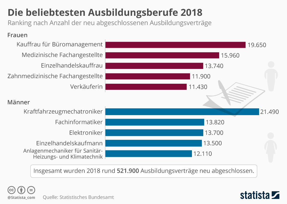 Infografik: Die beliebtesten Ausbildungsberufe 2018 | Statista