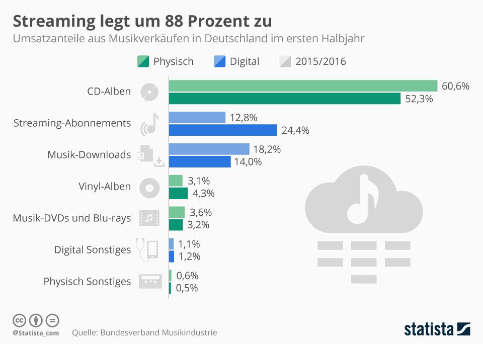 Infografik: Streaming legt um 88 Prozent zu | Statista
