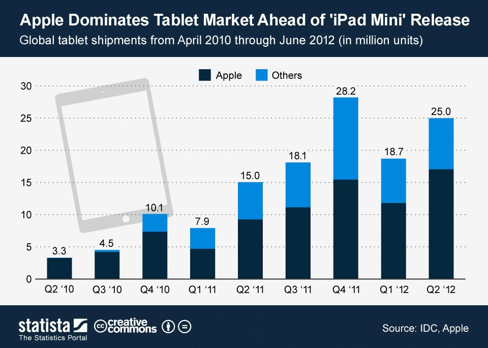 Infographic: Apple Dominates Tablet Market Ahead of 'iPad Mini' Release | Statista