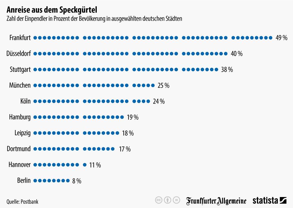 Infografik: Anreise aus dem Speckgürtel: Deutschlands Pendlerstädte   Statista
