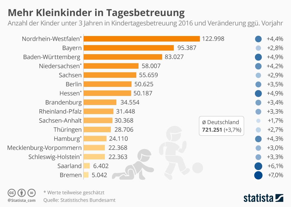 Infografik: Mehr Kleinkinder in Tagesbetreuung   Statista