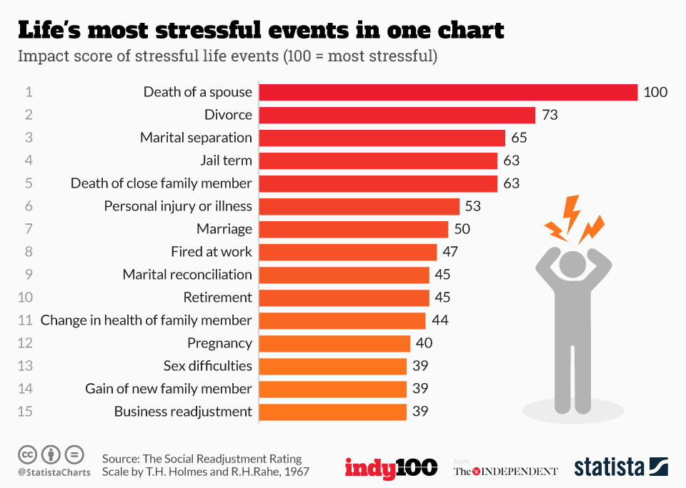 Infographic: Life's most stressful events in one  chart | Statista