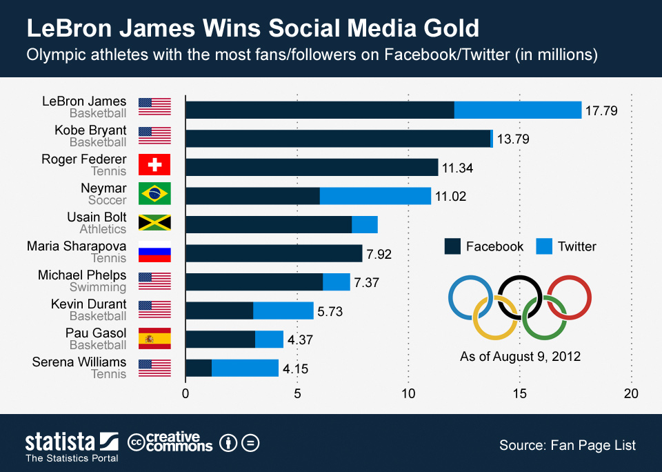 Infographic: LeBron James Wins Social Media Gold | Statista