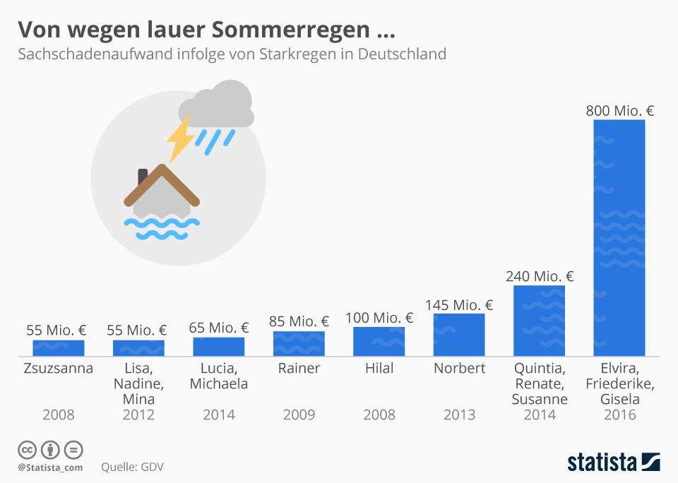 Infografik: Von wegen lauer Sommerregen | Statista