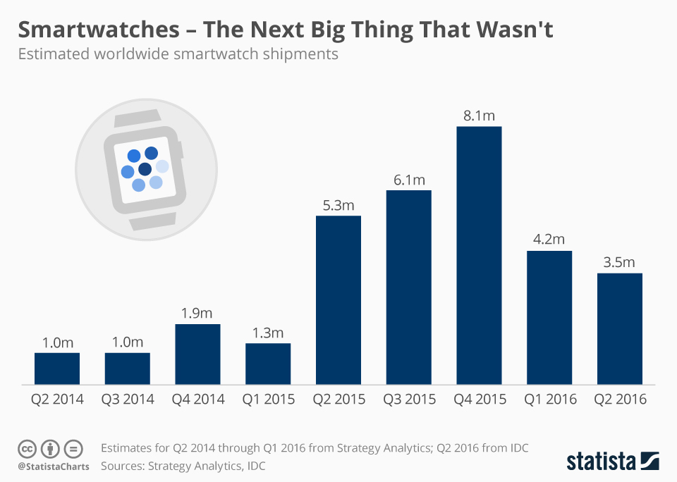 Infographic: Smartwatches - The Next Big Thing That Wasn't | Statista