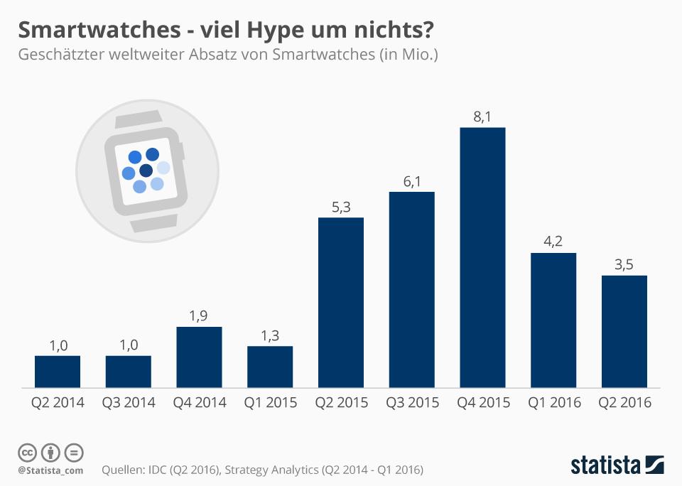 Infografik: Smartwatches - viel Hype um nichts? | Statista