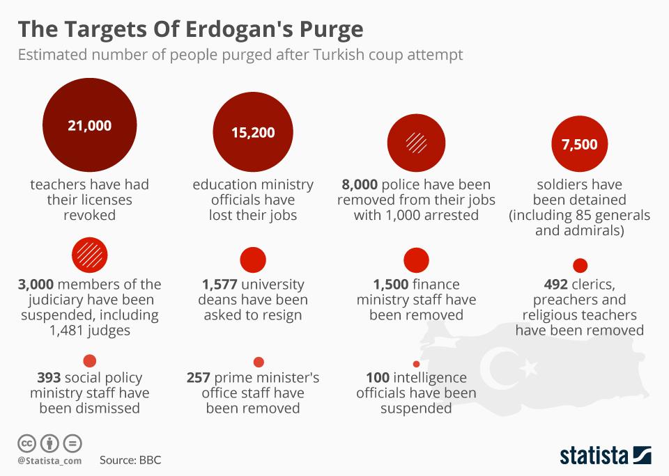 Infographic: The Targets Of Erdogan's Purge   Statista
