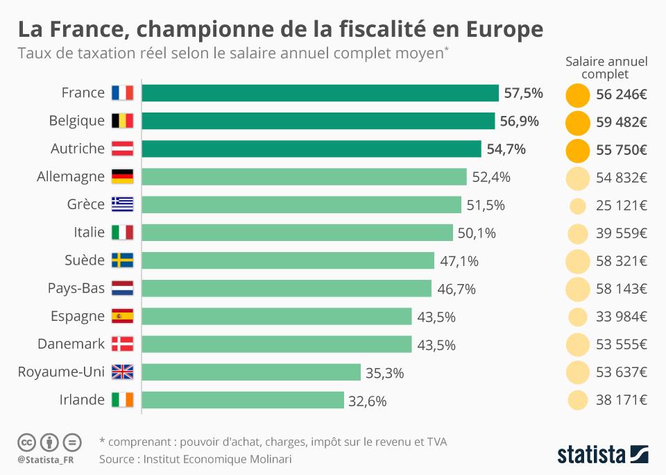 Infographie: La France est la championne de la fiscalité en Europe   Statista
