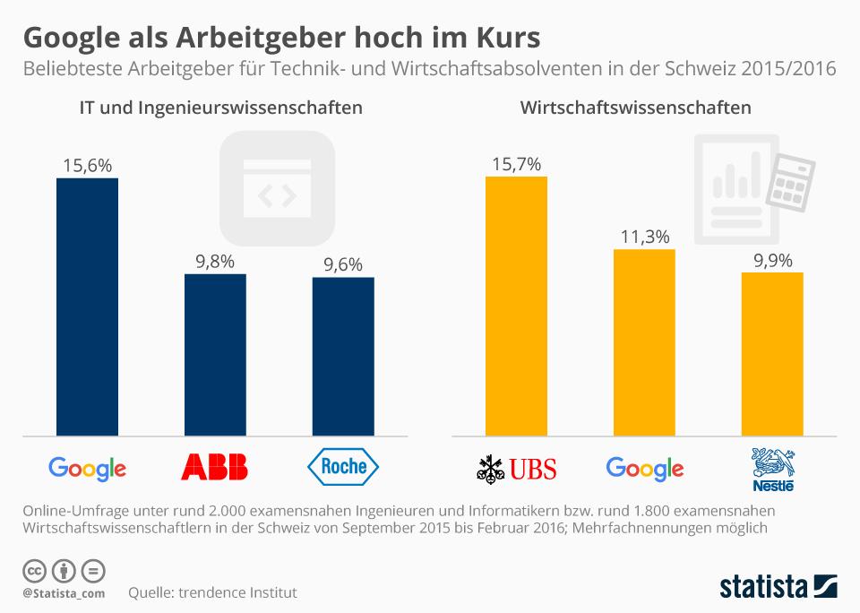 Infografik: Google als Arbeitgeber hoch im Kurs | Statista