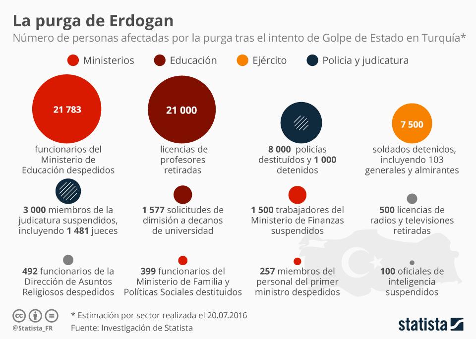 Infografía: La purga de Erdogan   Statista