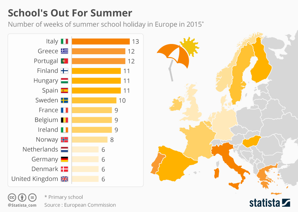 Infographic: School's Out For Summer | Statista