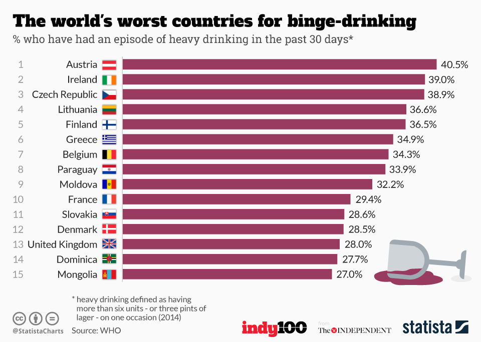 Infographic: The world's worst countries for binge-drinking   Statista