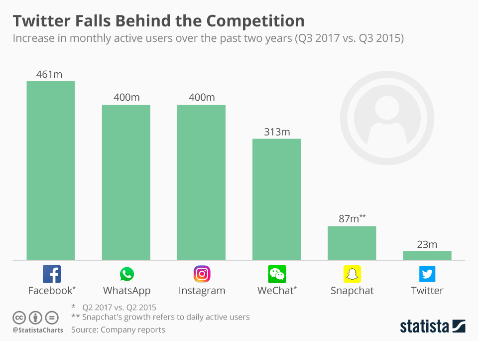 Infographic: Twitter Falls Behind the Competition | Statista