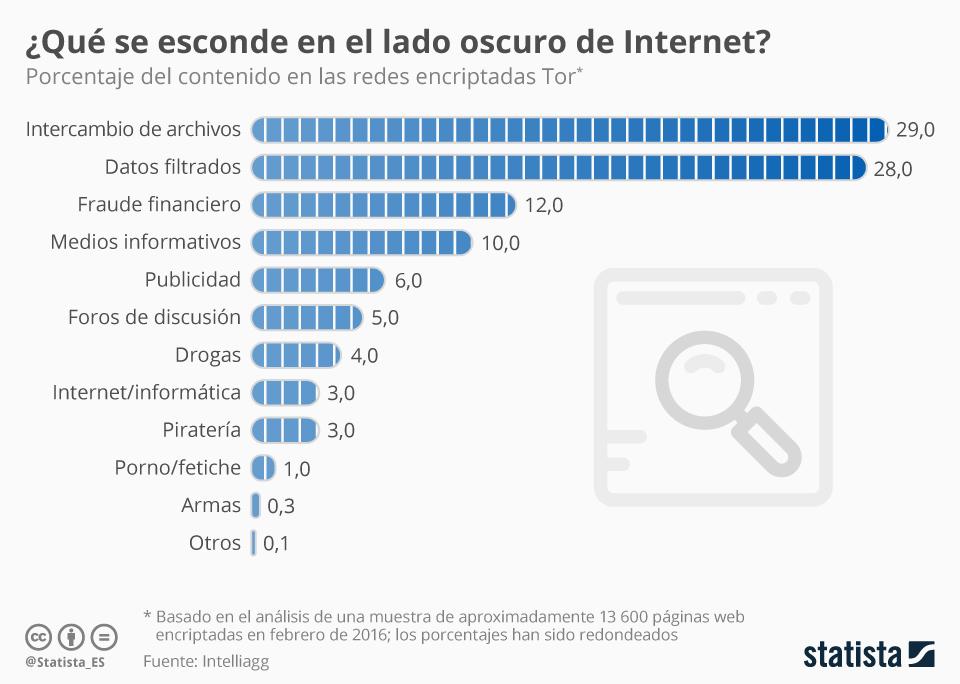 Infografía: ¿Qué se esconde en el lado oscuro de Internet?  | Statista
