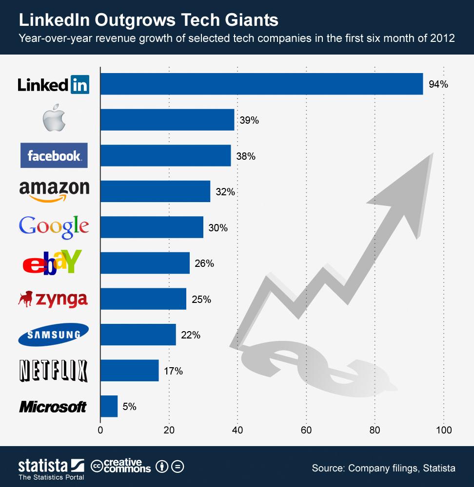 Infographic: LinkedIn Outgrows Tech Giants | Statista