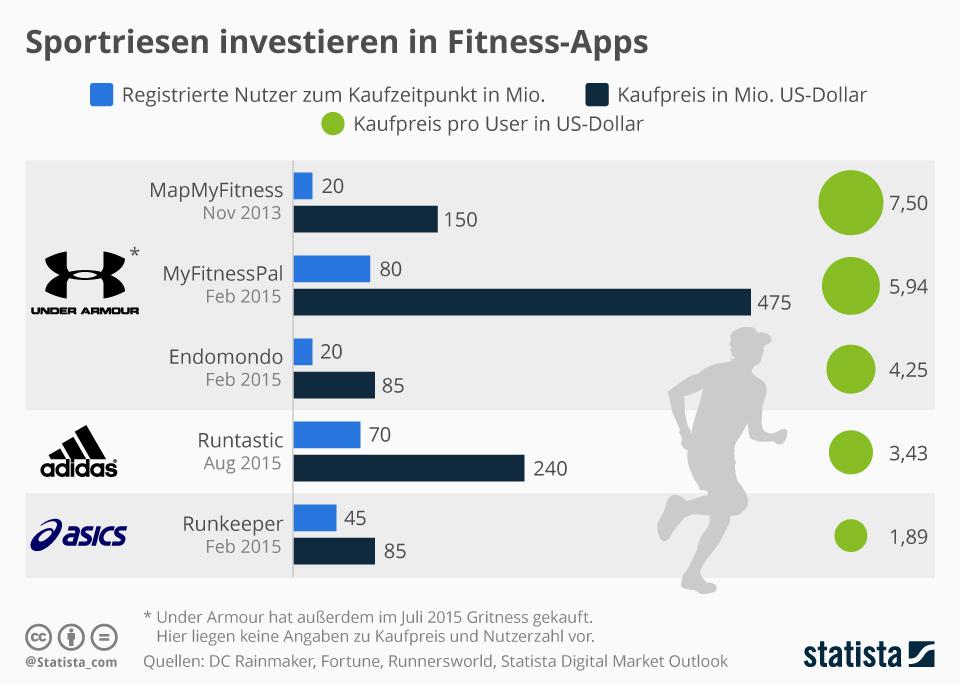Infografik: Sportriesen investieren in Fitness-Apps | Statista