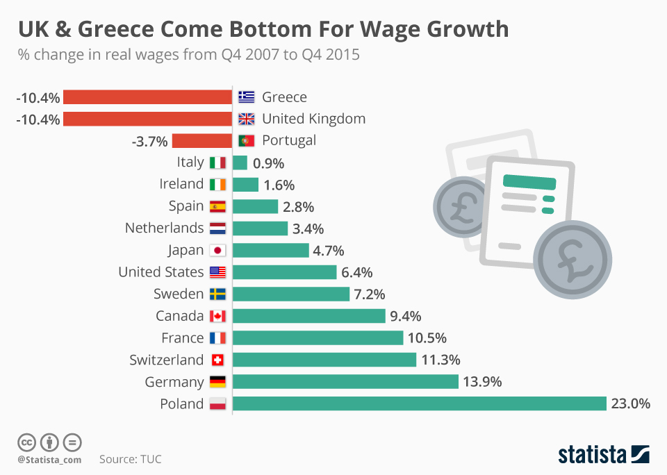 Infographic: UK & Greece Come Bottom For Wage Growth | Statista