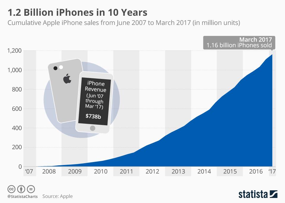 Infographic: 1.2 Billion iPhones in 10 Years | Statista