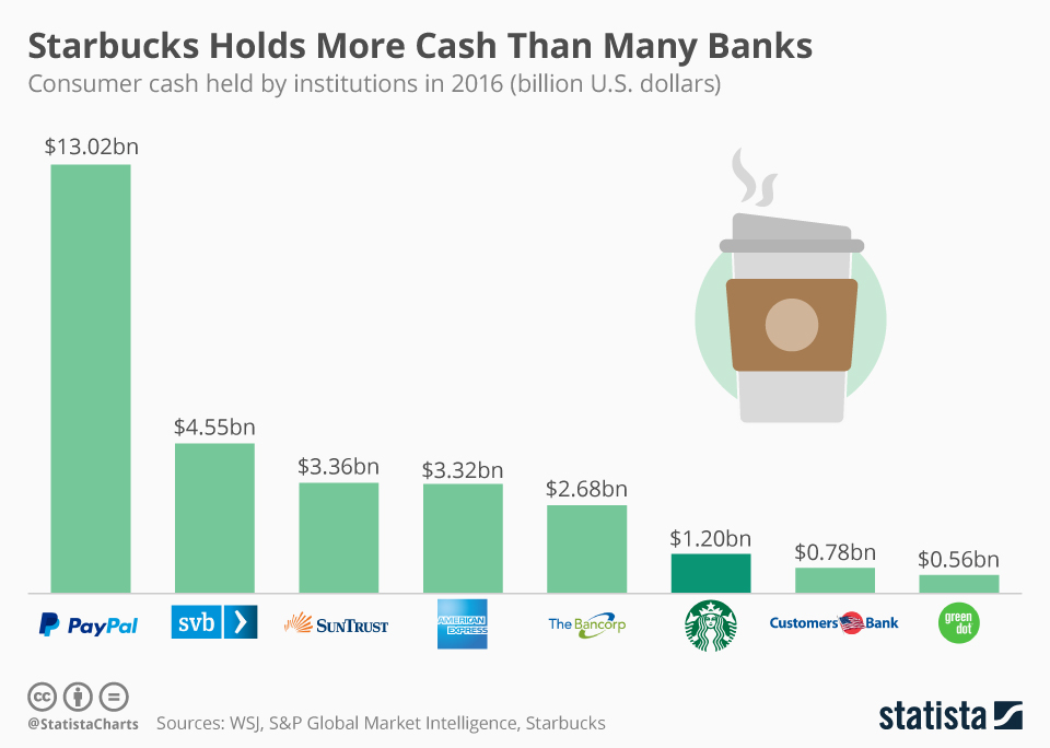 Infographic: Starbucks Holds More Cash Than Many Banks | Statista