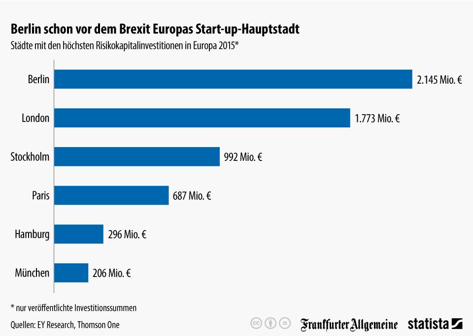 Infografik: Berlin schon vor dem Brexit Europas Start-up-Hauptstadt | Statista