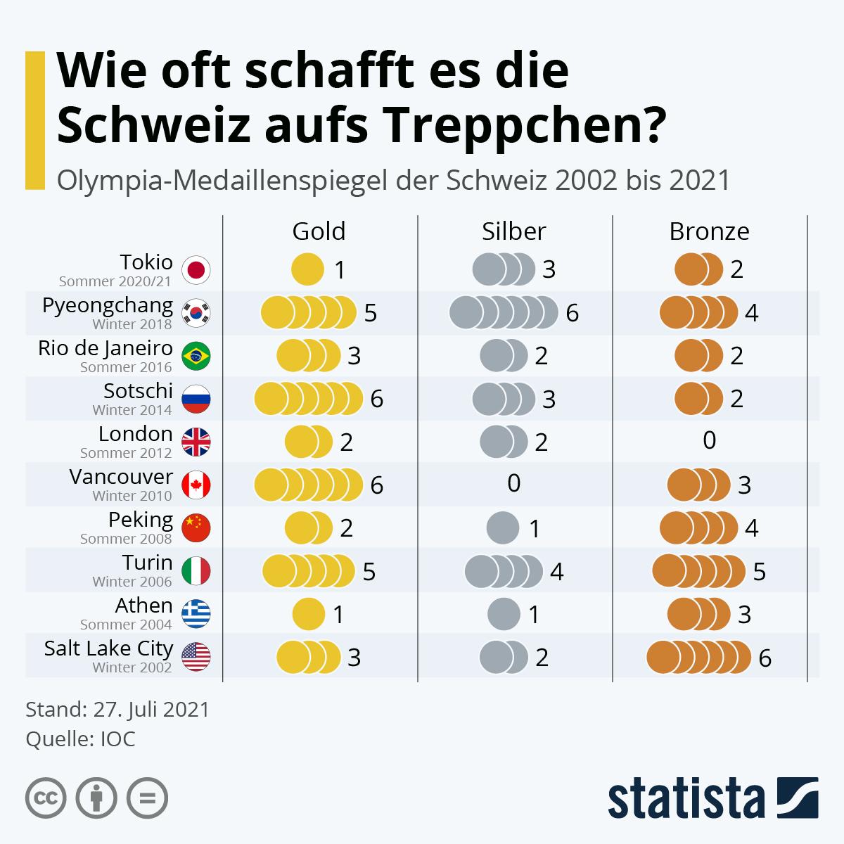 Infografik: Wie oft schafft es die Schweiz aufs Treppchen? | Statista