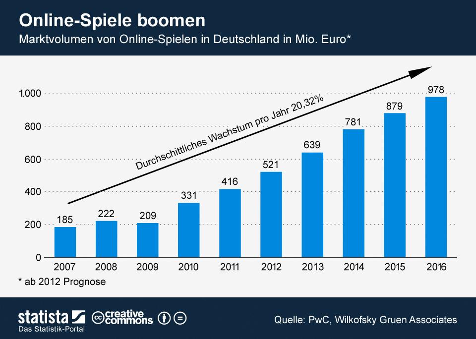 Infografik: Online-Spiele boomen | Statista