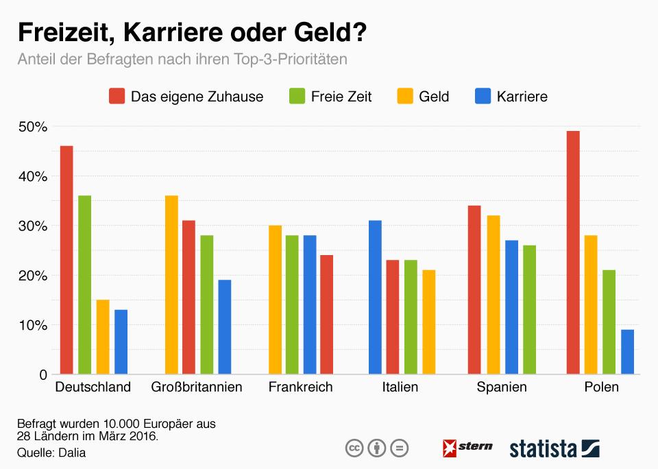 Infografik: Freizeit, Geld oder Karriere? | Statista
