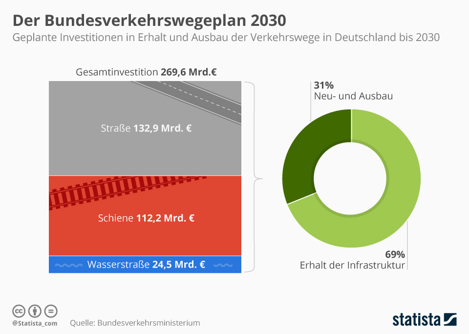 Infografik: Der Verkehrswegeplan 2030 | Statista