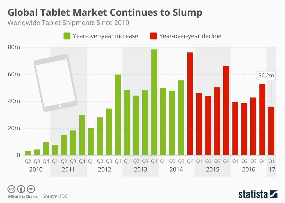 Infographic: Global Tablet Market Continues to Slump | Statista