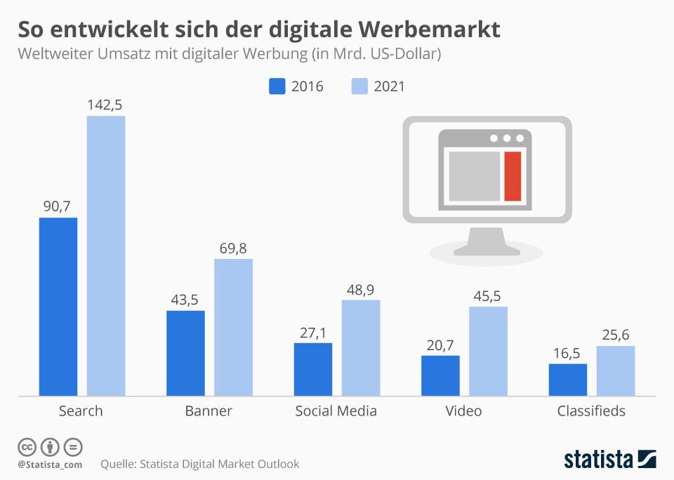 Infografik: So entwickelt sich der digitale Werbemarkt | Statista