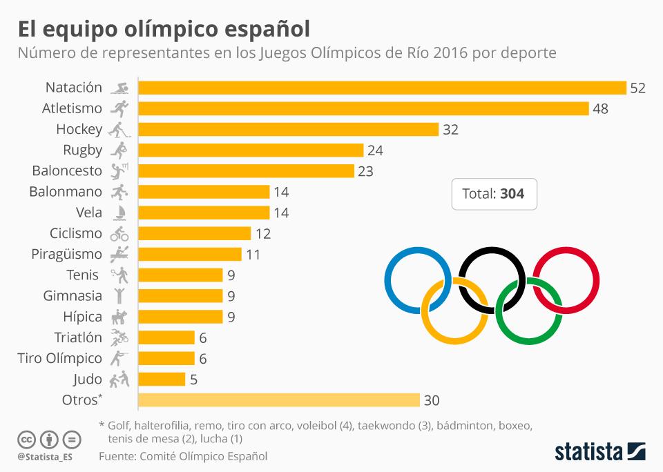 Infografía: La representación de España en las Olimpiadas   Statista