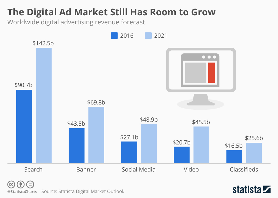 Infographic: The Digital Ad Market Still Has Room to Grow | Statista