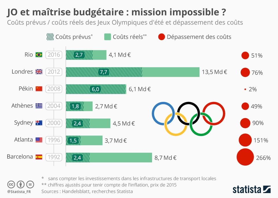 Infographie: JO et maîtrise budgétaire : mission impossible ?   Statista