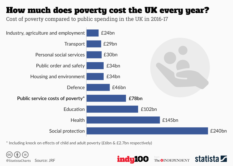 Infographic: How much does poverty cost the UK every year? | Statista