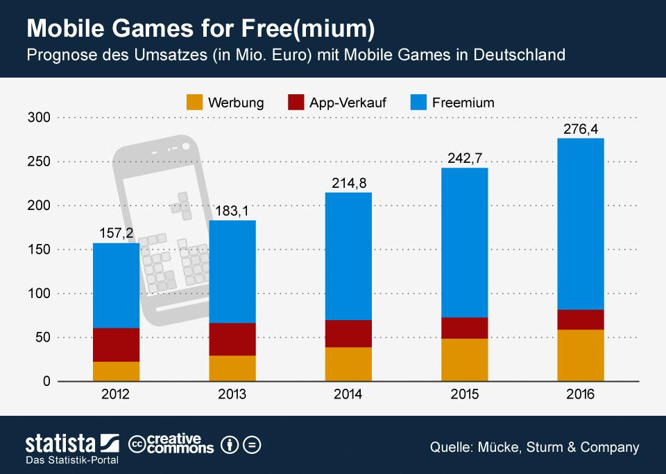 Infografik: Mobile Games for Free(mium) | Statista