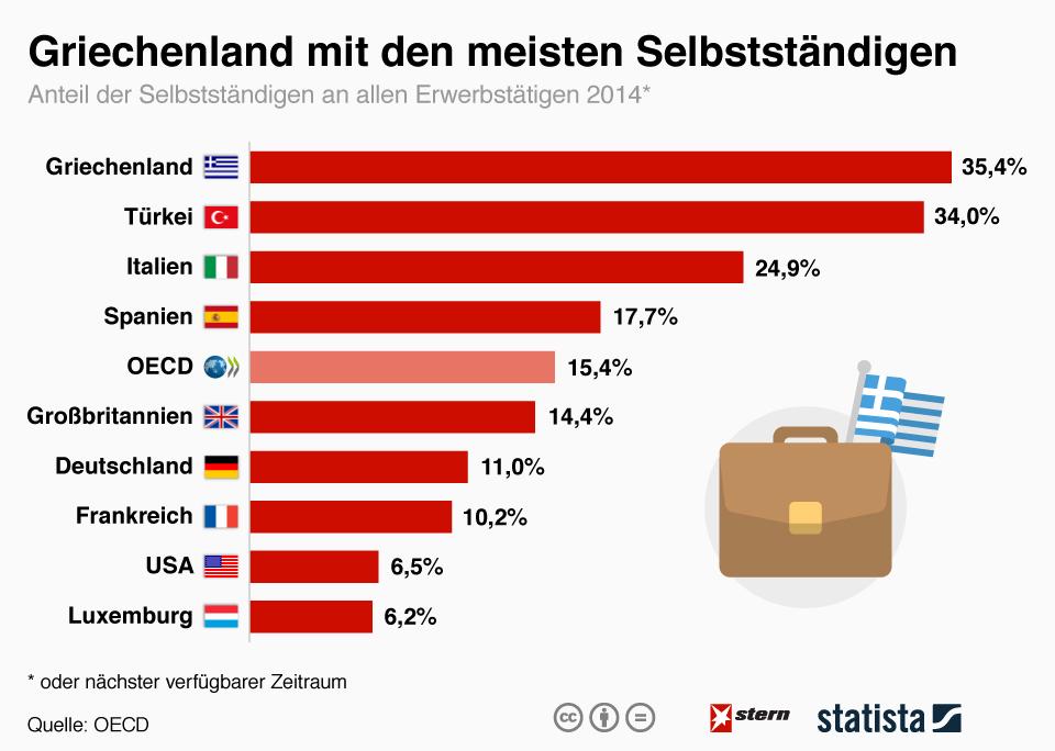 Infografik: Griechenland mit den meisten Selbstständigen   Statista