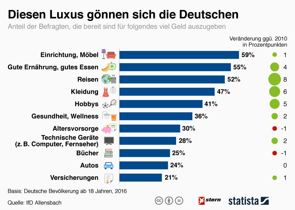 Infografik: Diesen Luxus gönnen sich die Deutschen | Statista