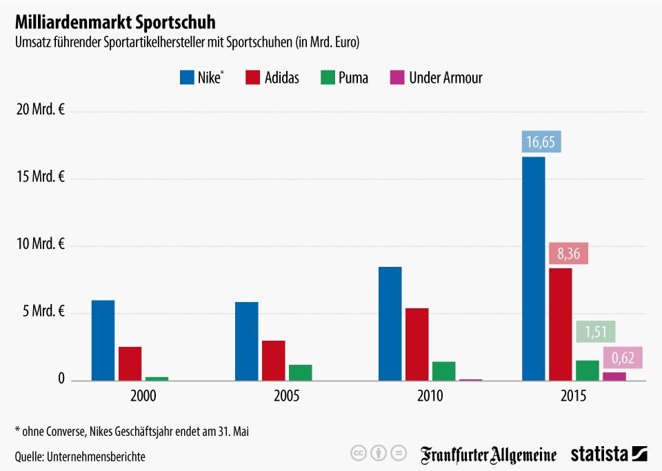 Infografik: Milliardenmarkt Sportschuh | Statista