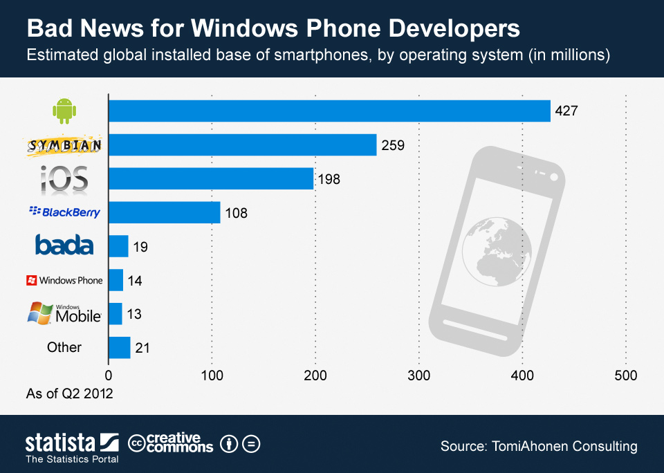 Infographic: Bad News for Windows Phone Developers | Statista