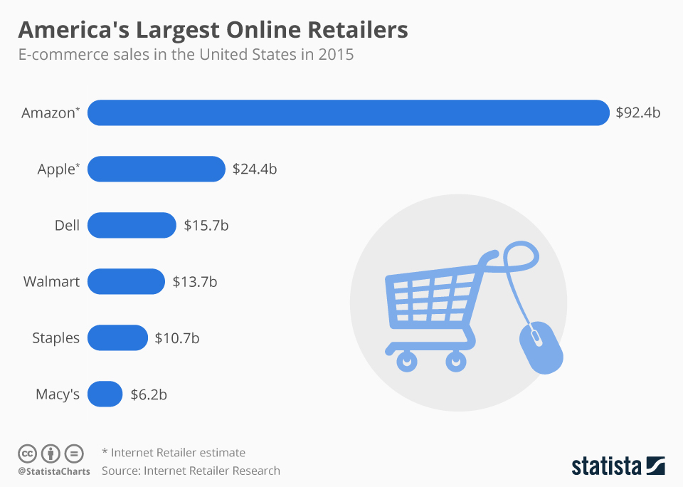 Infographic: America's Largest Online Retailers | Statista