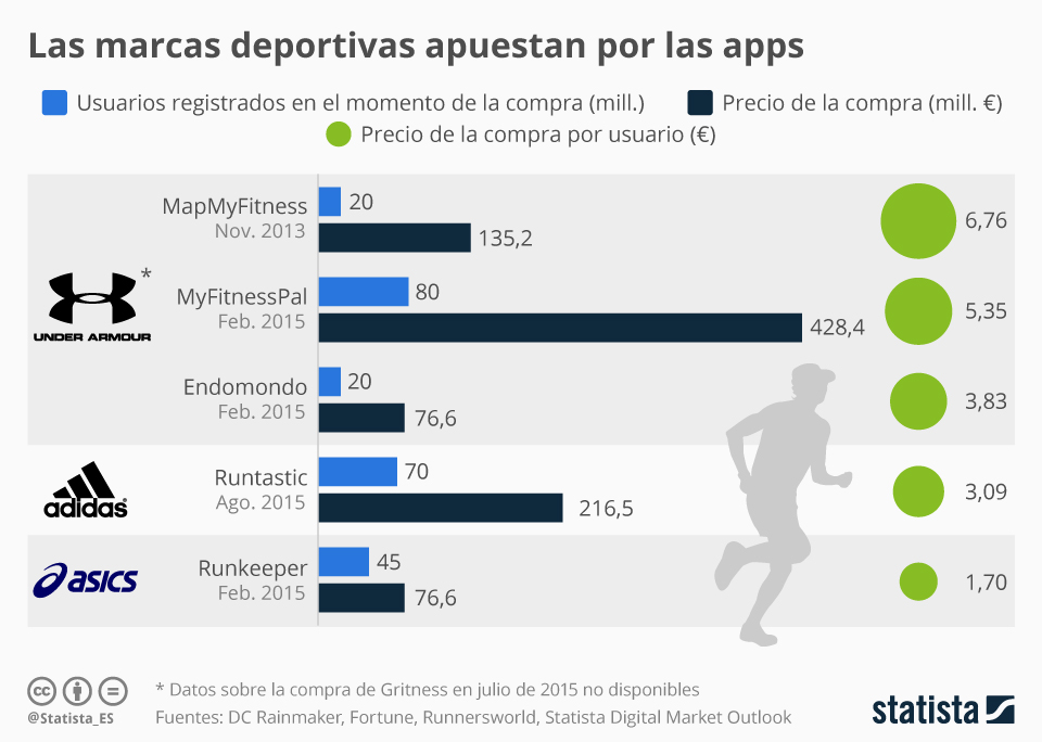 Infografía: Las marcas deportivas llegan al mercado de las apps | Statista